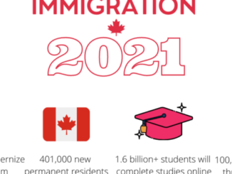 7 fastest ways to migrate to Canada