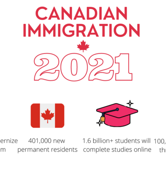 How to immigrate to Canada 2021.